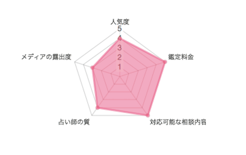 チャート表の画像